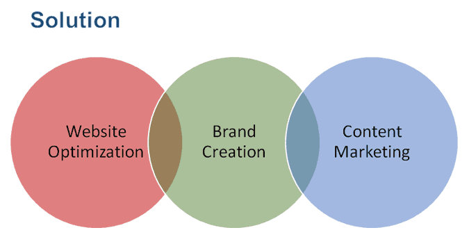 Brand Marketing & Optimization