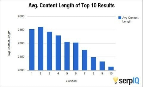 Content Length for Blog Posts