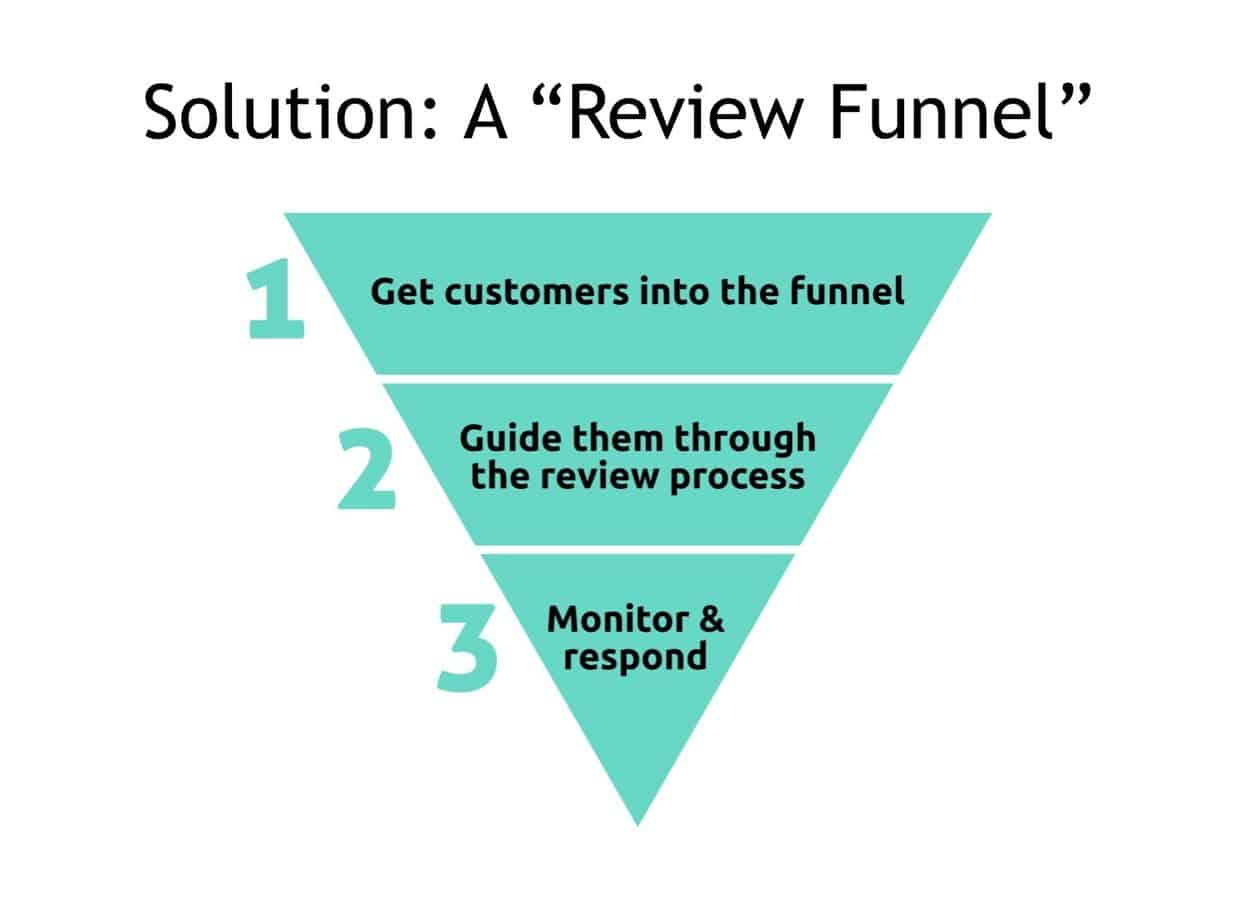 Review Funnel