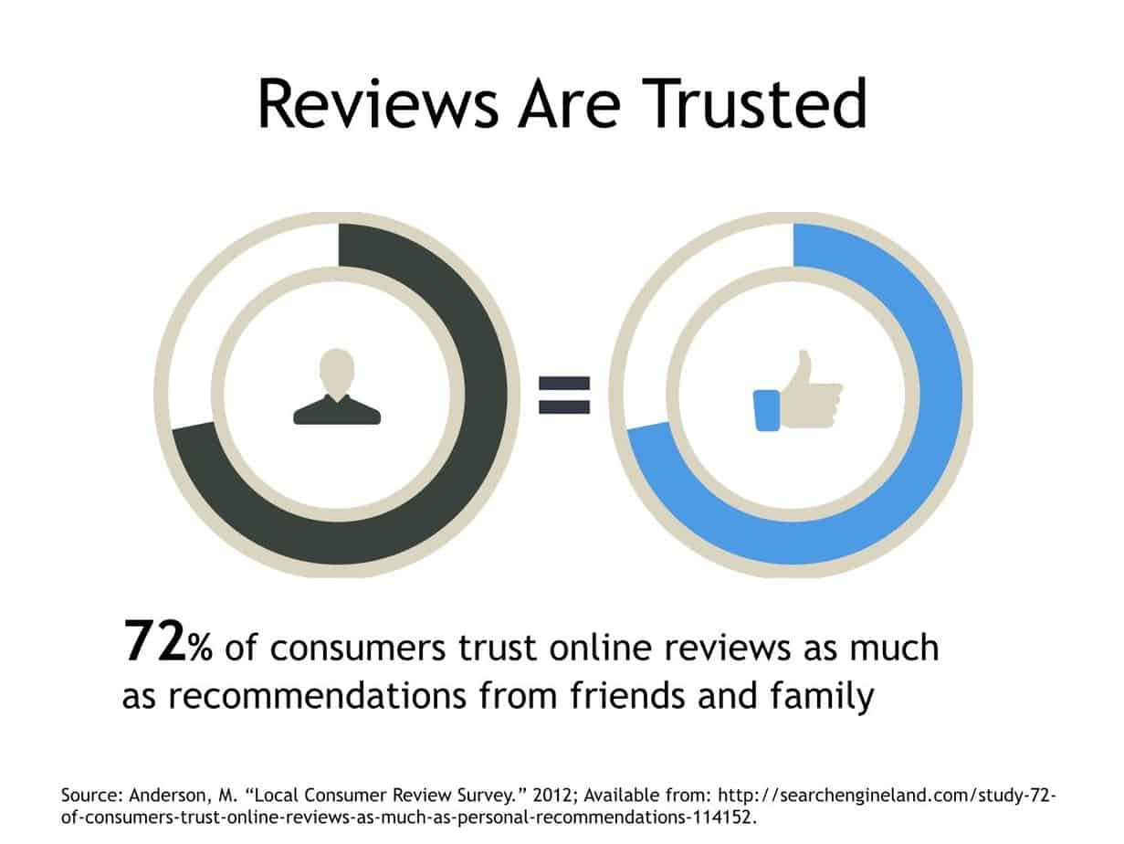 Online Reviews are Trusted