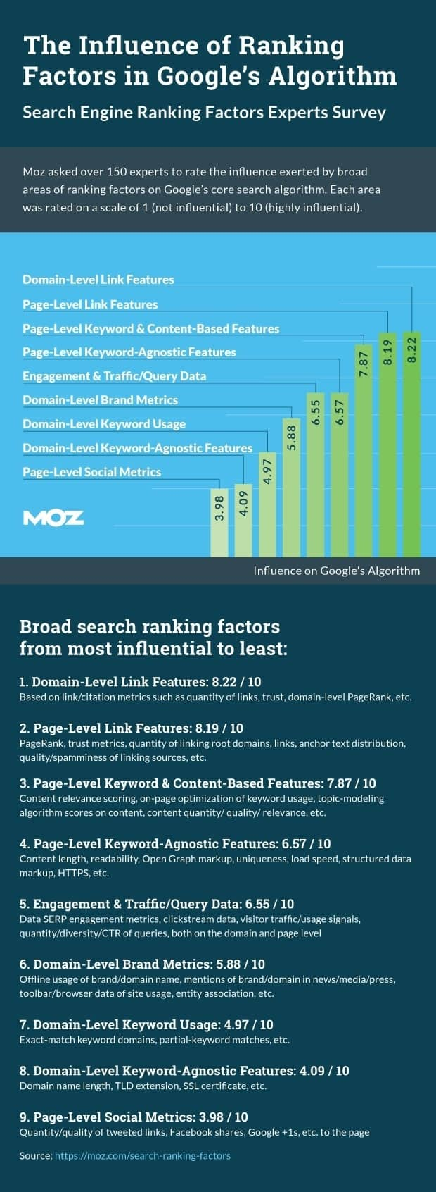 Moz Off Page Search Ranking Factors