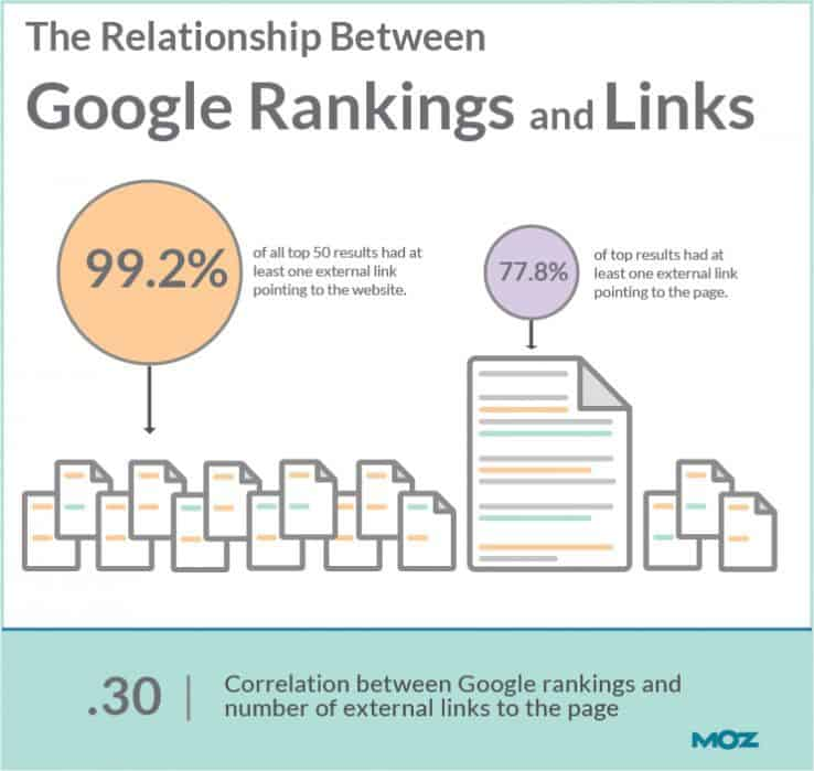Backlinks and Google Rankings
