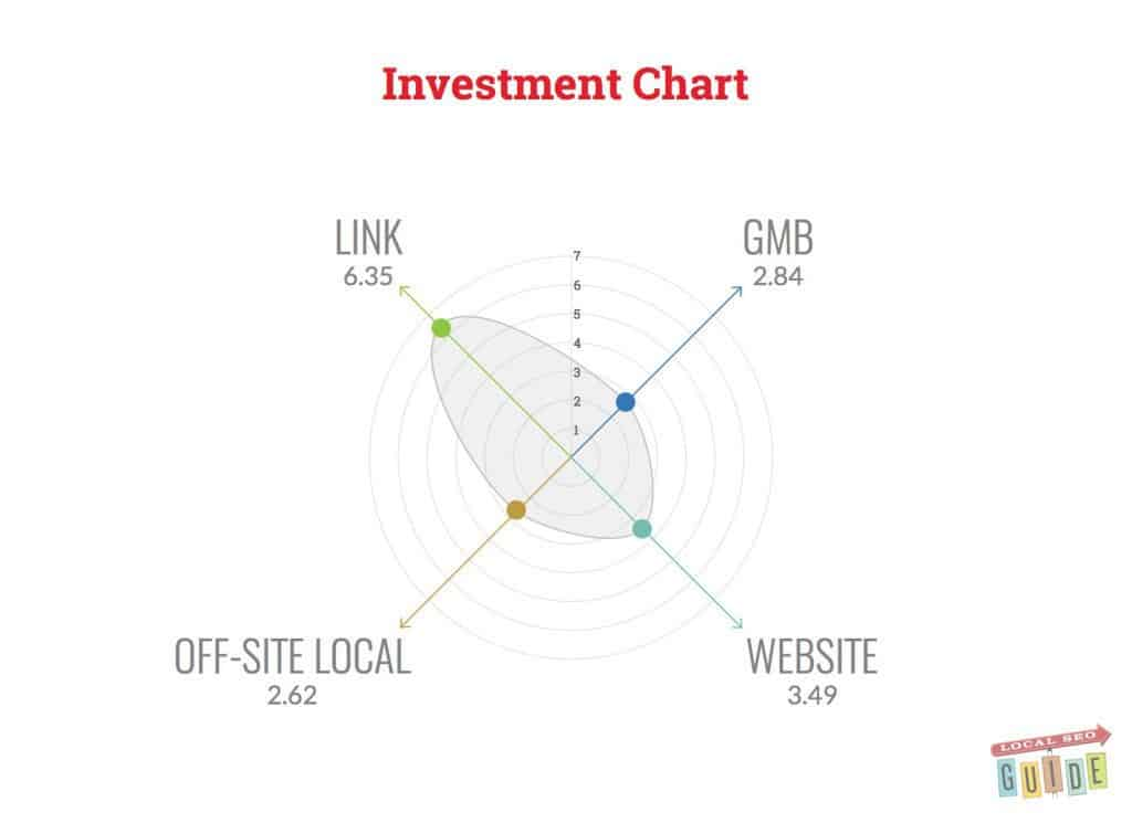 Local SEO investment Chart