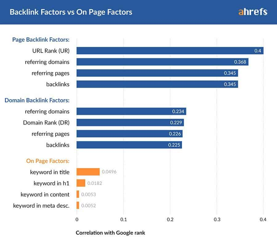Backlink Factors for Google Rankings