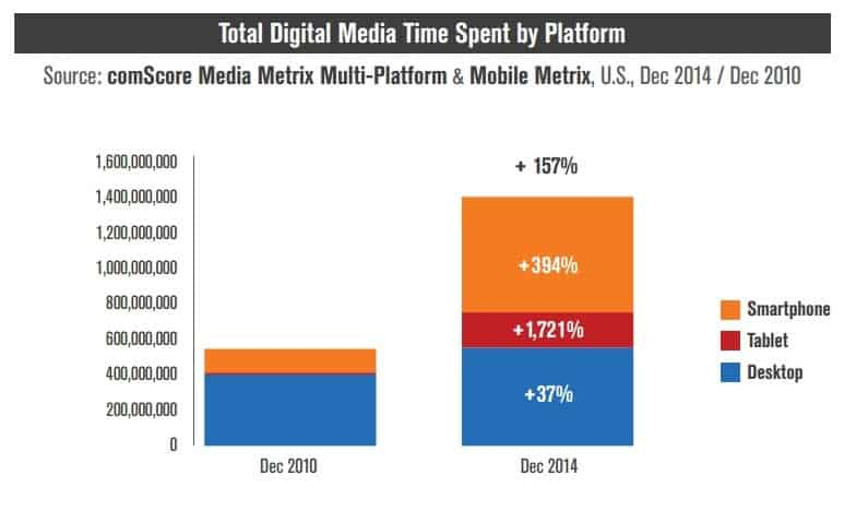Time Spent on Mobile Devices Increasing