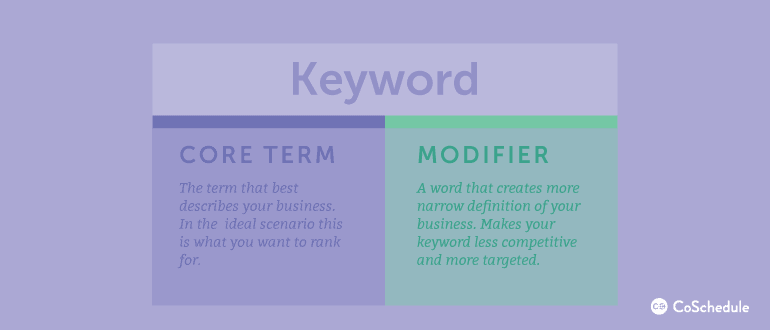 Keyword Core or Head Term