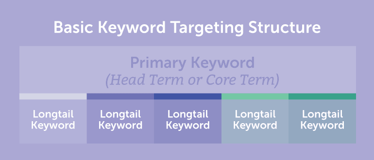 Head Keyword or Long Tail Keyword
