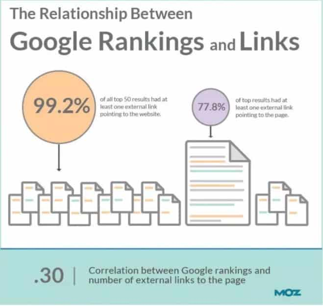 Google Rankings and Links