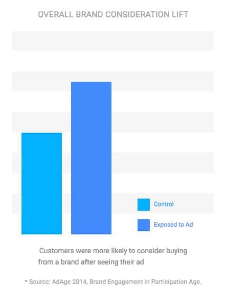 Google Adwords for Brands