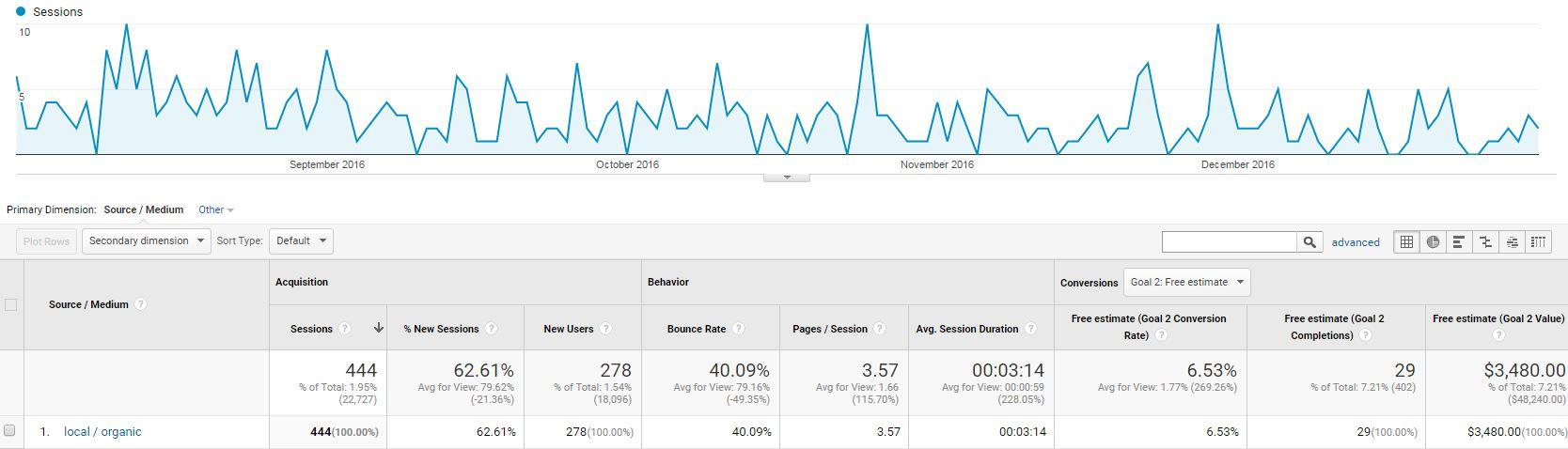Google My Business Campaign in Google Analytics - markscheets.com