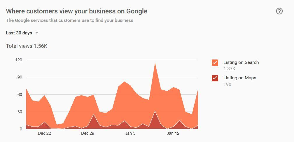 Google My Business Insights - Where Customers View Your Business On Google - markscheets.com